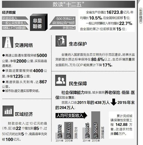 2017国内生产总值增长_江西人均生产总值