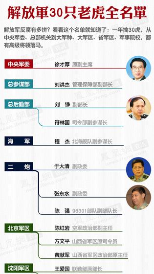 """05期 解放军30只""""军老虎""""全名单"""