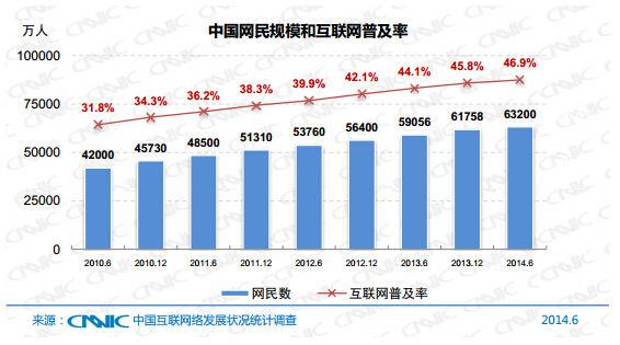 CNNIC:中国网民规模6.32亿 手机网民比例首超PC