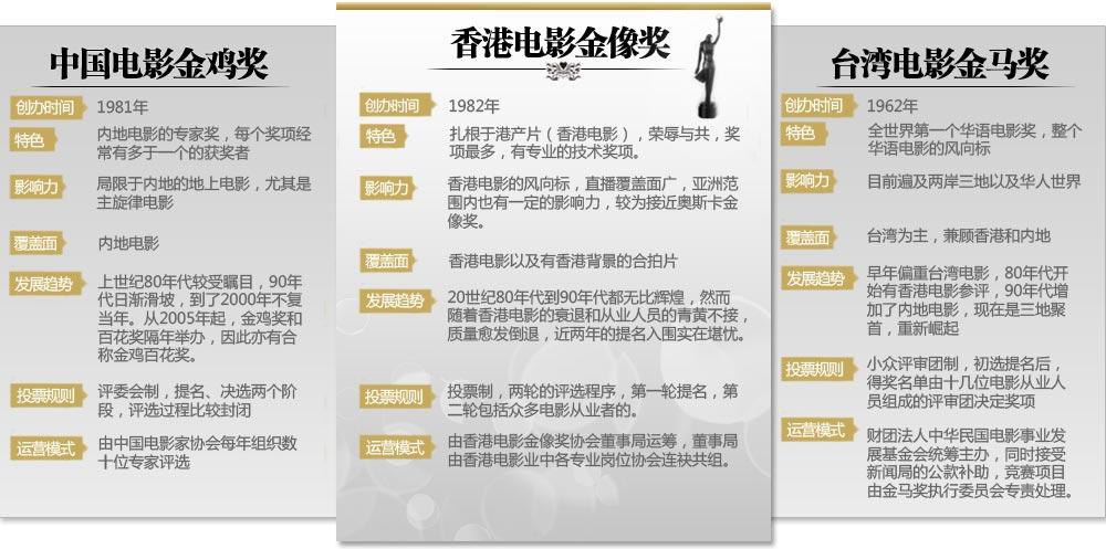 图说三大华语电影奖