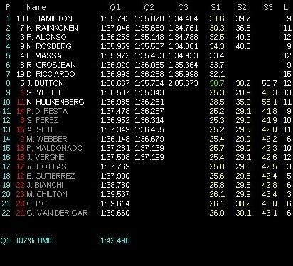 F1大奖赛排位赛:汉密尔顿获得第1 维特尔仅列第9