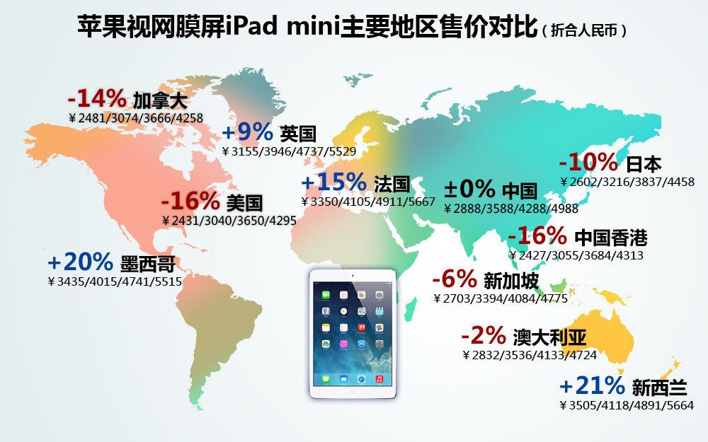 苹果视网膜屏iPad mini主要地区售价对比