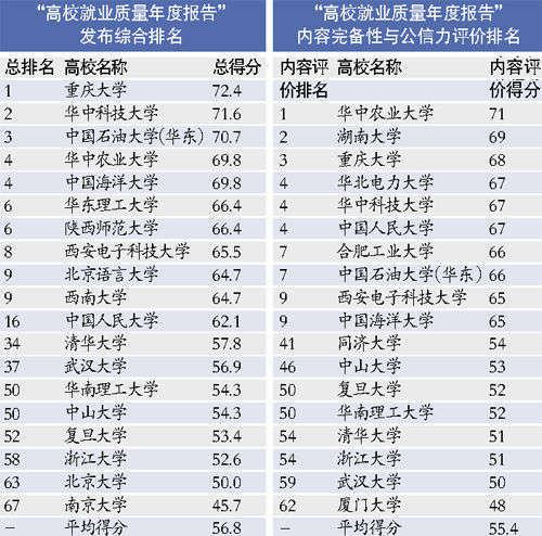 """75所部属高校发布""""就业质量年度报告"""""""
