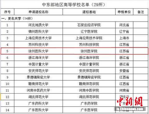 徐州医学院改名为徐州医科大学