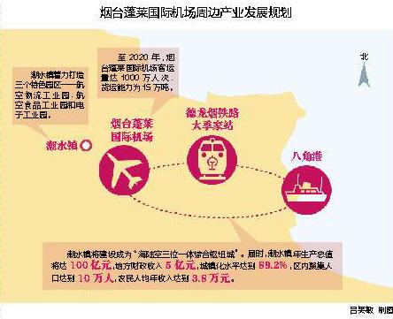 """蓬莱国际机场周边列入烟台经济格局重要""""版图"""""""