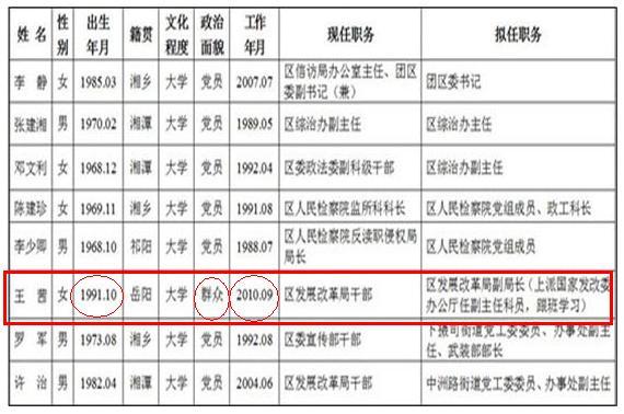 """湖南""""湘潭神女""""之父查明系省发改委官员 已被免职在这里添加日志标题 - 高山松 - gaoshansong.good 的博客"""