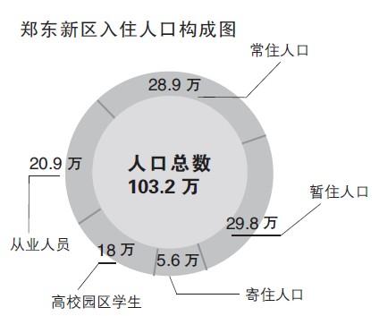 郑州市人口总数_2017年郑州统计公报:GDP总量9130亿 总人口988万(附图表)-研究..