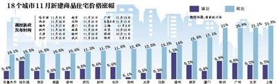 各地房价持续上涨广州上海等18城市推调控新政