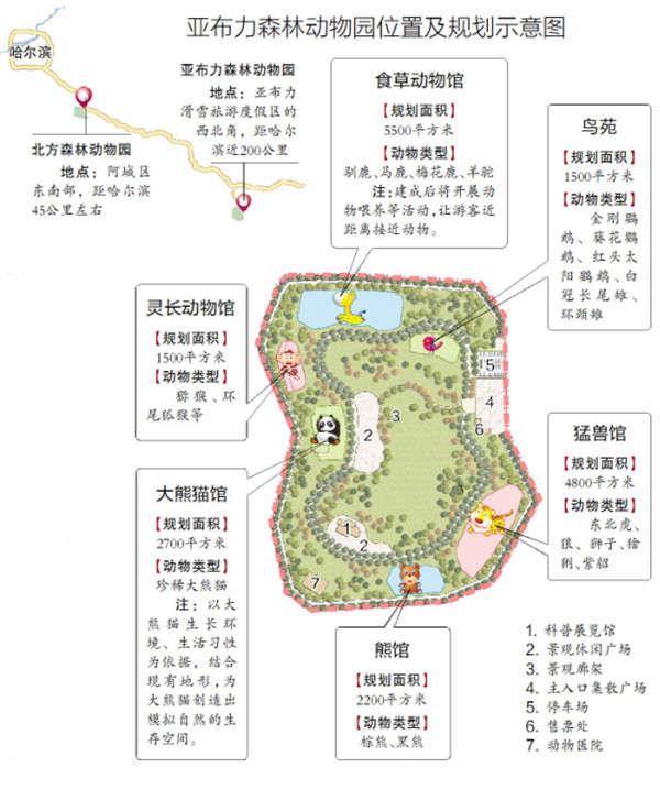 """去亚布力不仅能玩雪,记者从相关部门获悉,亚布力旅游度假区森林动物园概念性规划出炉,将成为哈市第二个森林动物园,建成后,四季都能去看森林动物,""""主演""""是大熊猫和猛兽等。 第二个动物园 规划投资5000万,依地势建展馆 记者从亚布力旅游度假区管委会了解到,亚布力森林动物园规划面积11."""