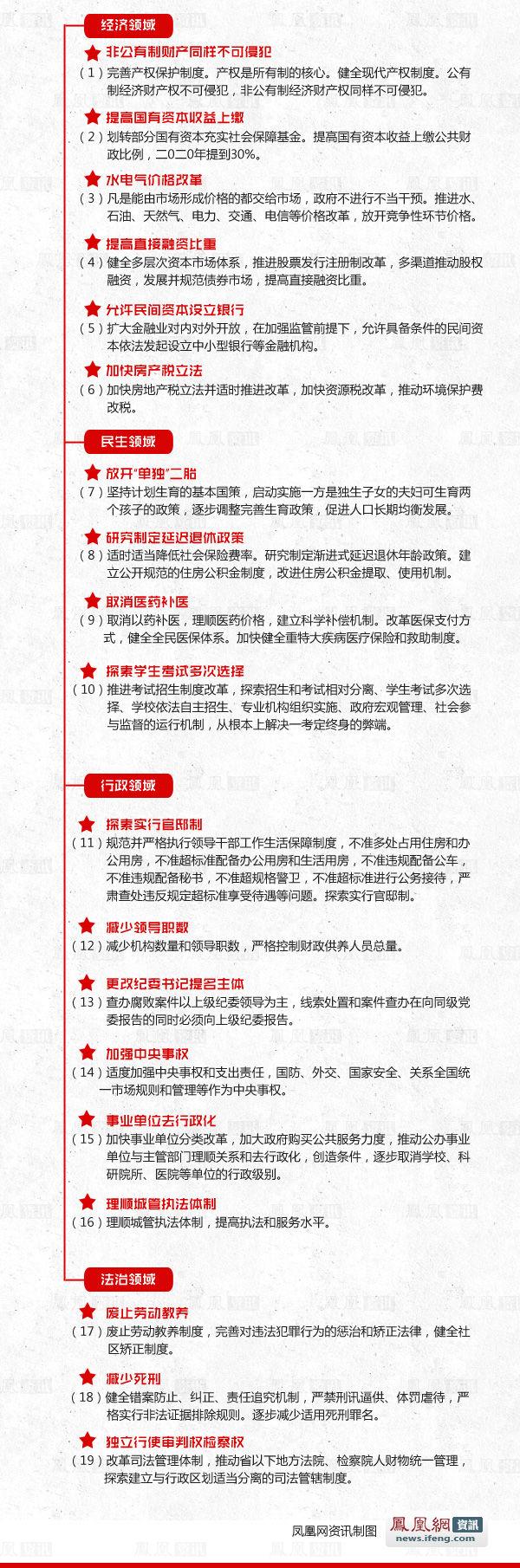 图解 中央全面深化改革决定全文  - 逍遥客 - 逍遥客