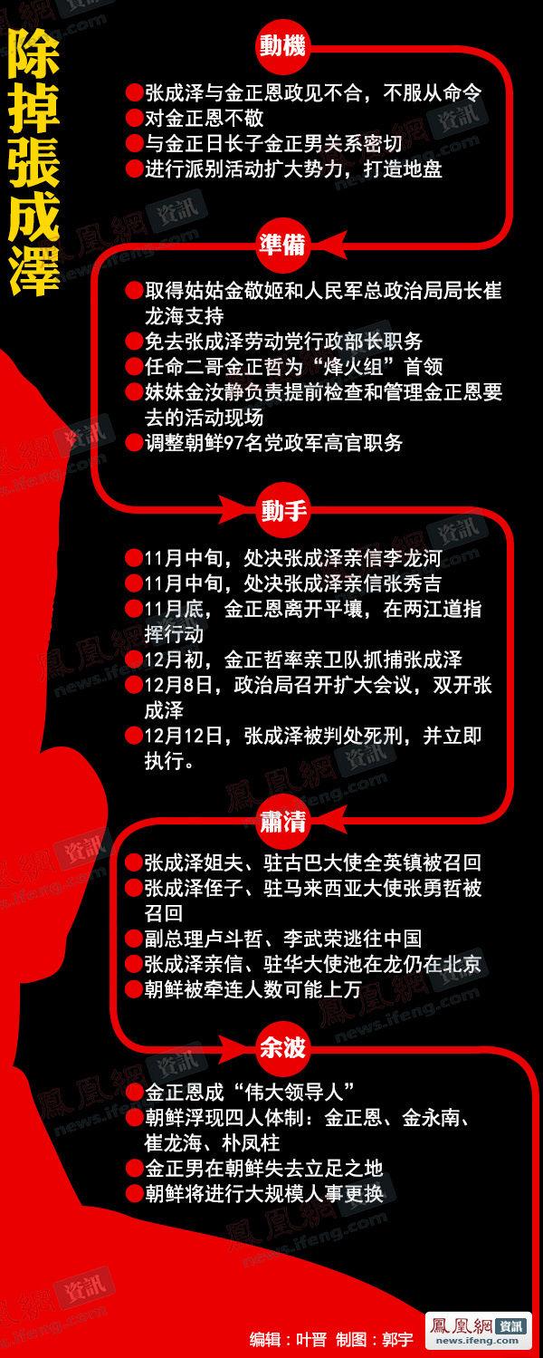 【转载】金正恩是如何除掉张成泽的?(图文) - 安然 - 轩鼎紫气
