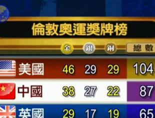 奥运奖牌榜:美国46金称霸 中国38金居第二