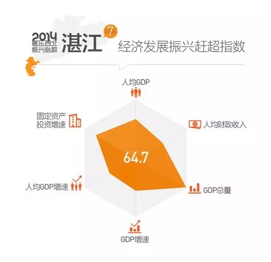 胡族gdp_各省区市GDP含金量分析