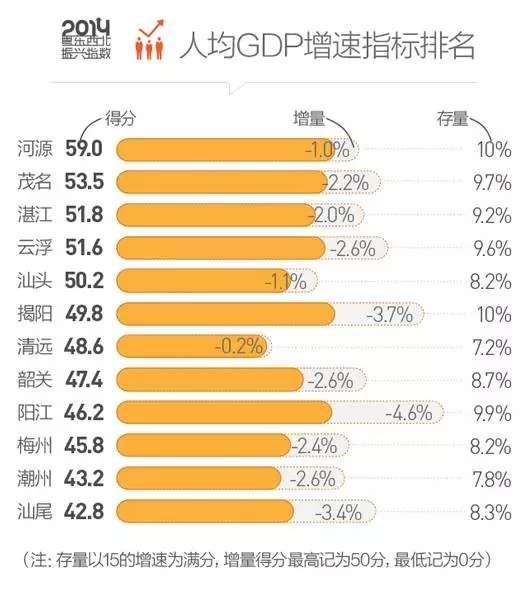 阳江各市gdp_城市群GDP排行大比拼 长三角 珠三角 京津冀
