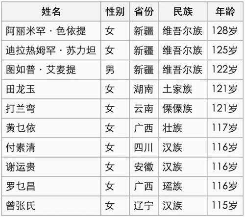 中国十大寿星+