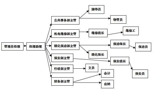 什么是人员架构图_人员架构图ppt模板