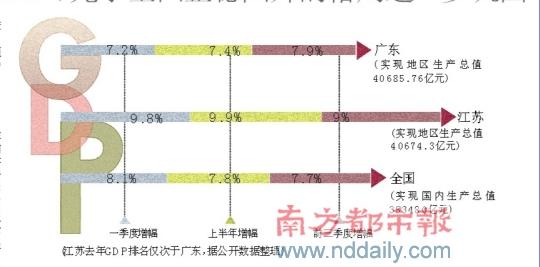 广东省经济增长的总量_广东省地图
