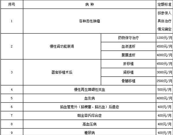 海南30个病种纳入医保门诊特殊疾病管理