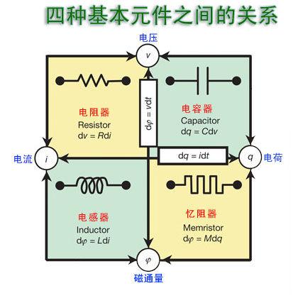半加器仿真电路图
