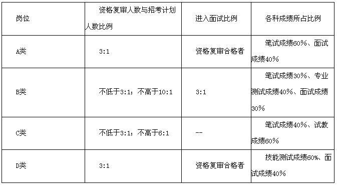 2012贵州贵阳事业单位公开招聘751人公告解读