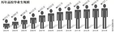 明年高校毕业生比今年多28万人 降低创业门槛