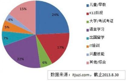 在线教育细分领域市场占比