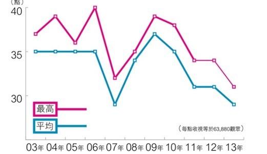 TVB台庆收视创10年新低 无线满意照捐300万