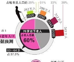 2015年哈尔滨60岁人口数量