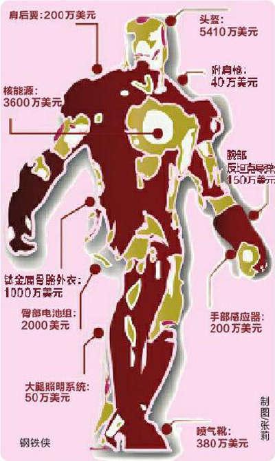 钢铁侠装备分析图 高清图片
