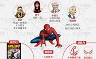第45期:图解蜘蛛侠