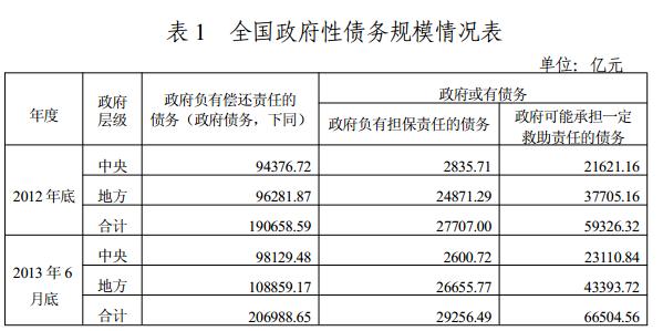 审计署:全国政府性债务超20.6万亿 债务率113.41 - 罗氏闲人 - 罗氏闲人博客