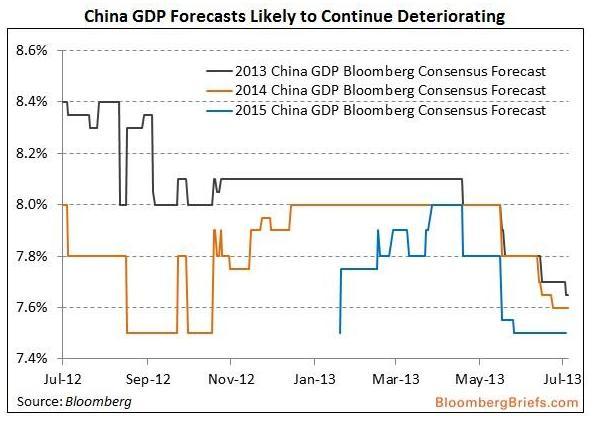凤凰财经综合 路透社对机构下调中国2季度GDP预期发表评论。据媒体报道,因为信贷紧缩和产能过剩继续打压经济增长,中国2季度GDP预期从原先的7.7%下调至7.5%。经济放缓可能促使政府出台更多改革措施。 路透社评论认为,中国经济增长前景在今年余下的时间里显得更加严峻。上个月货币市场遇到前所未有的危机,短期利率激增创历史新高,最终将会通过较高的贷款利率进入到实体经济中去。而背负着更高借贷成本的企业则可能在未来几个月内裁员。分析家认为,降低失业率在中国决策中是一个决定性的因素。 一段时间以来,中国是一个主要依