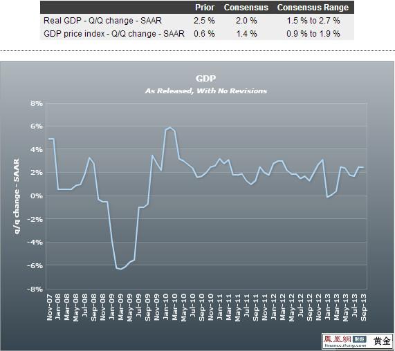 美国实际gdp年化季率初值_美国gdp2020年总量