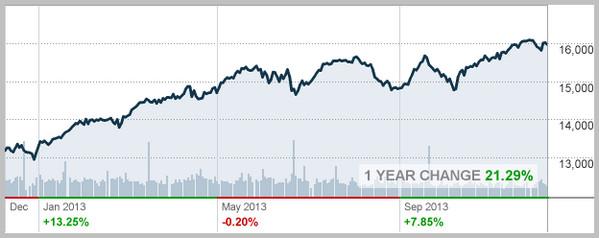 美股成2013年度投资极品 债券基金黄金失色