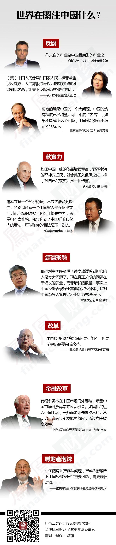 世界在关注中国什么?/