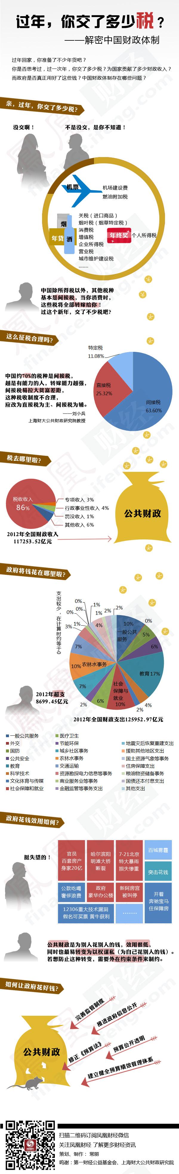 一张图解密中国财政体制 - dengjianfu2356 - dengjianfu2356的博客