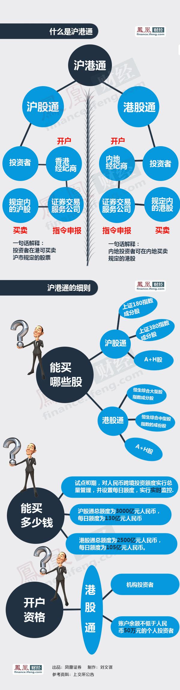 什么是港股通 - zhaozhao - zhaozhao的博客