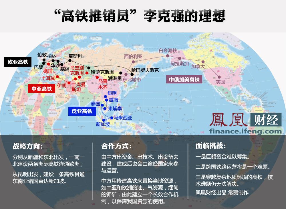 中国高铁规划蓝图