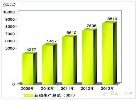 新疆在全国GDP排名
