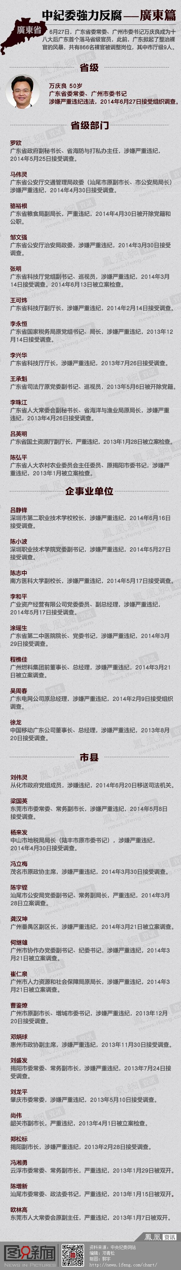 中纪委反腐--广东篇