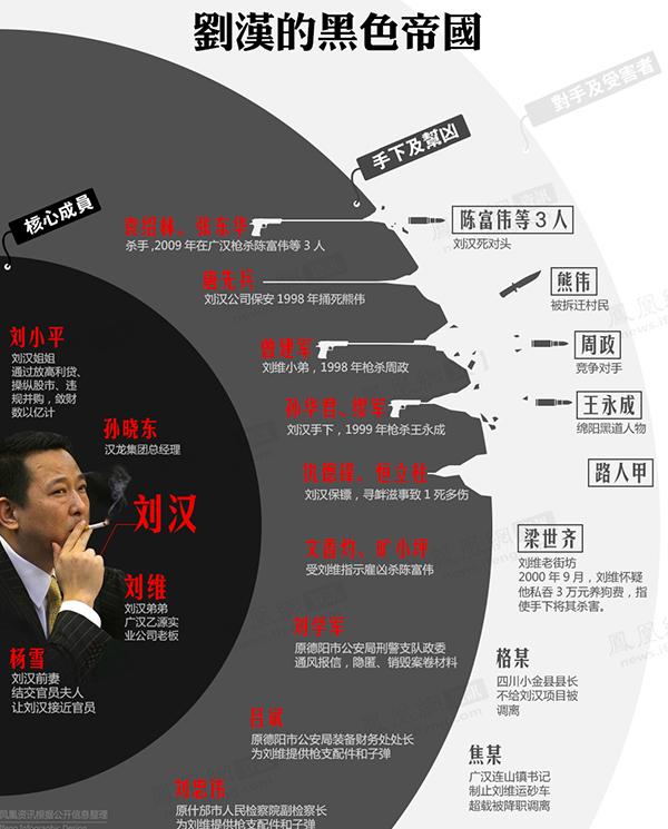 刘汉的黑色帝国