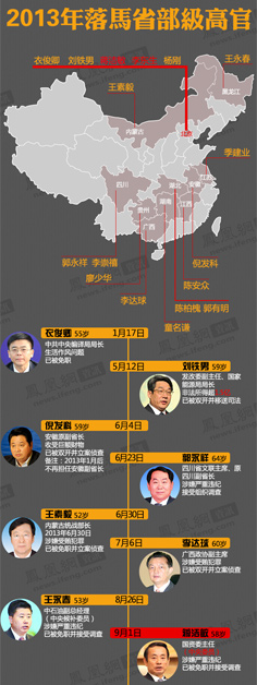 2013年落马省部级高官