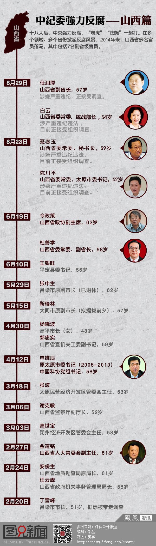 中纪委强力反腐——山西篇 - 大海 - 大海