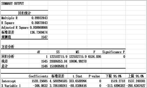 一个公式告诉你当前黄金价格是否合理 实际利