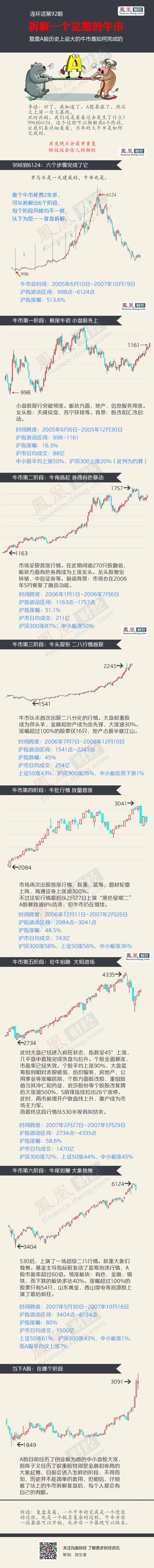 A股史上最大牛市6个阶段 现在在哪了 - li-han163 - 李 晗