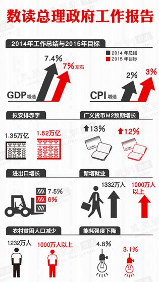 06期 数读2015政府工作报告