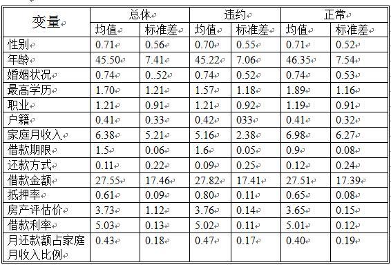 【imoney专栏】网贷行业住房典质贷款风险分析(下)