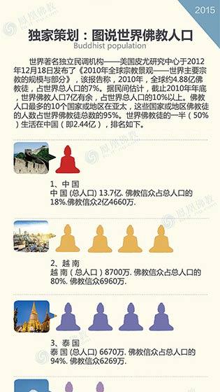 独家策划:图说世界佛教人口