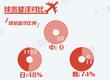 亚洲杯中日韩一览:香川身价=15个武磊
