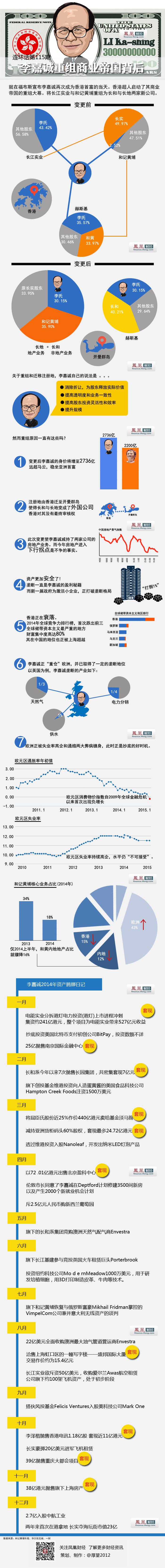 李嘉诚重组商业帝国背后 - li-han163 - 李 晗